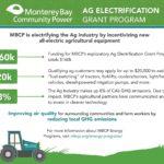 Grants offered to electrify farm equipment